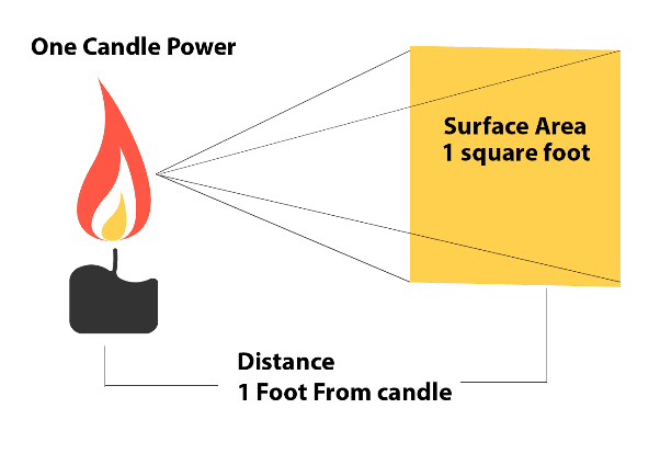 foot candle - diagram