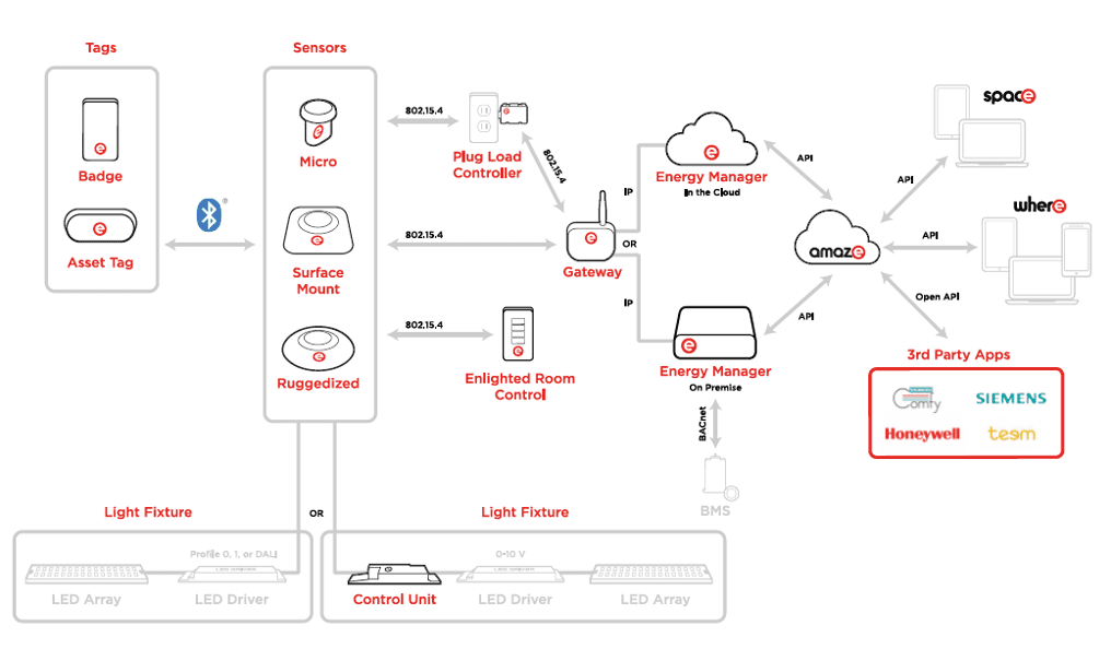 The Enlighted IoT Platform System Architecture